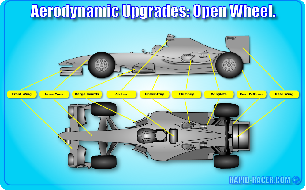 Open Wheel Aerodynamics